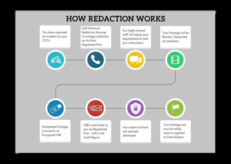 Redaction infographic